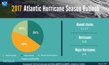 Above-normal Atlantic hurricane season is most likely this year